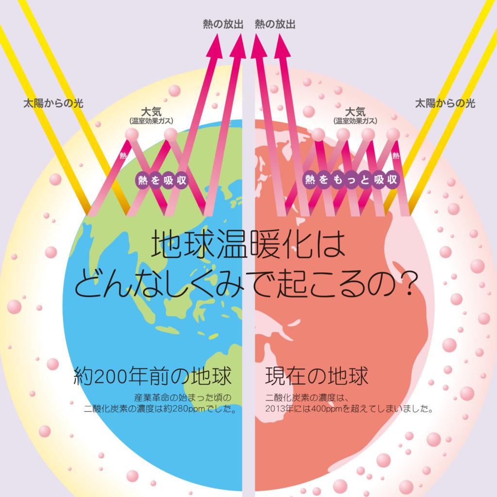 energy-barance