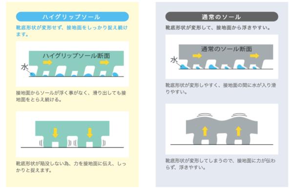 midori-anzen-high-grip